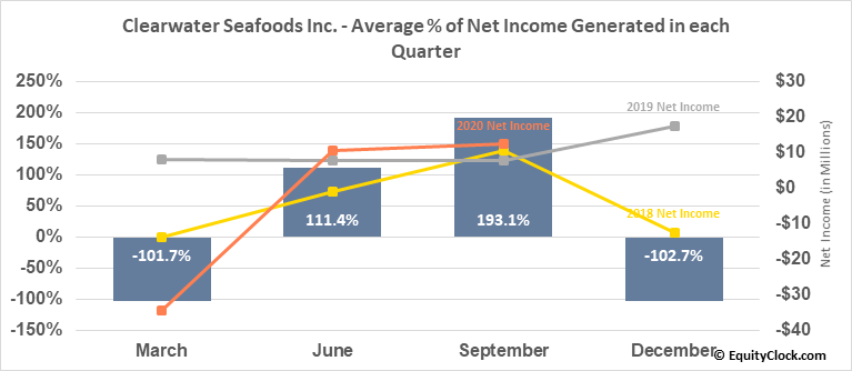 Clearwater Seafoods Inc. (TSE:CLR.TO) Net Income Seasonality