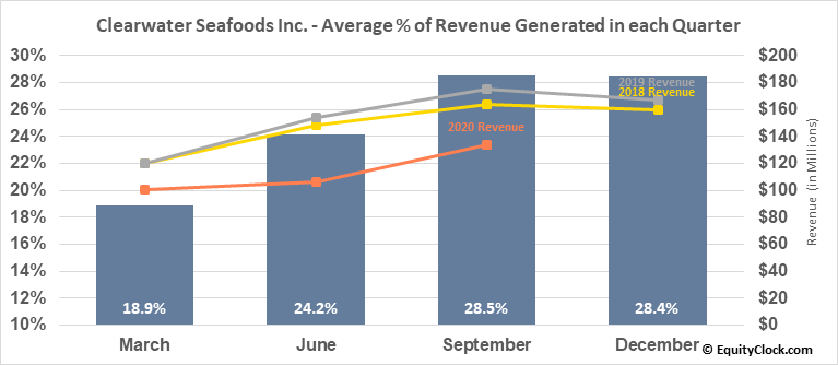 Clearwater Seafoods Inc. (TSE:CLR.TO) Revenue Seasonality