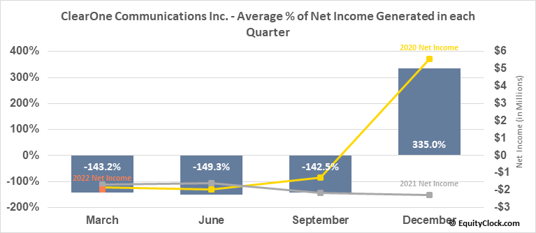 ClearOne Communications Inc. (NASD:CLRO) Net Income Seasonality