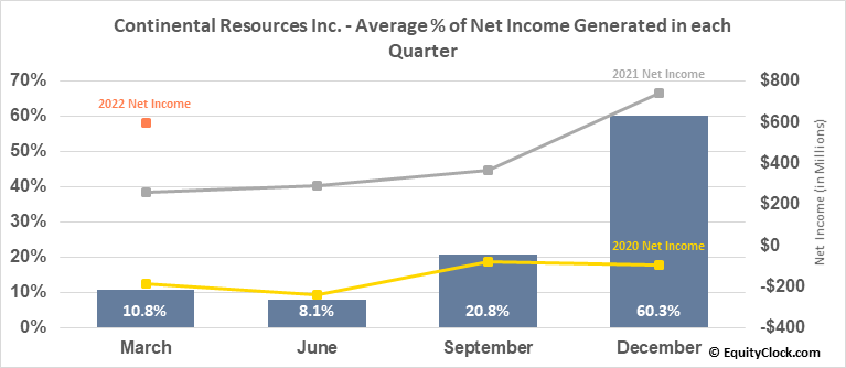 Continental Resources Inc. (NYSE:CLR) Net Income Seasonality