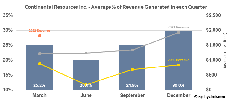 Continental Resources Inc. (NYSE:CLR) Revenue Seasonality