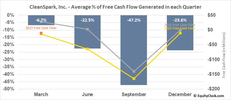 CleanSpark, Inc. (NASD:CLSK) Free Cash Flow Seasonality