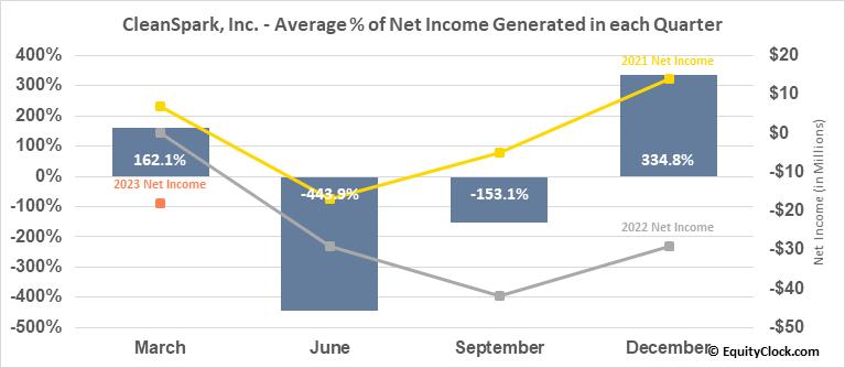 CleanSpark, Inc. (NASD:CLSK) Net Income Seasonality