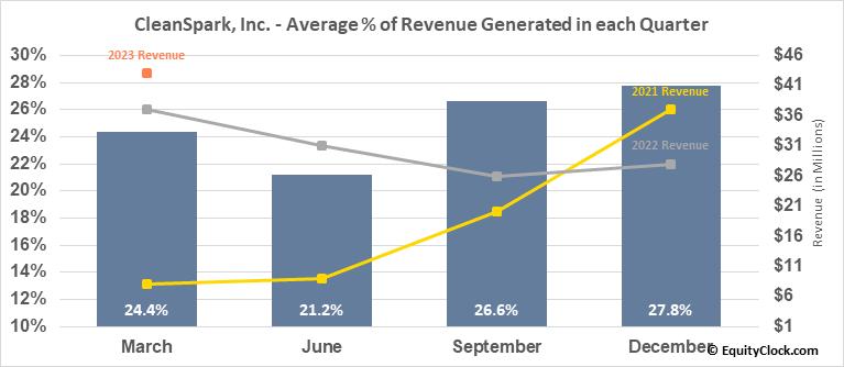 CleanSpark, Inc. (NASD:CLSK) Revenue Seasonality