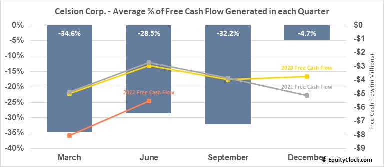 Celsion Corp. (NASD:CLSN) Free Cash Flow Seasonality