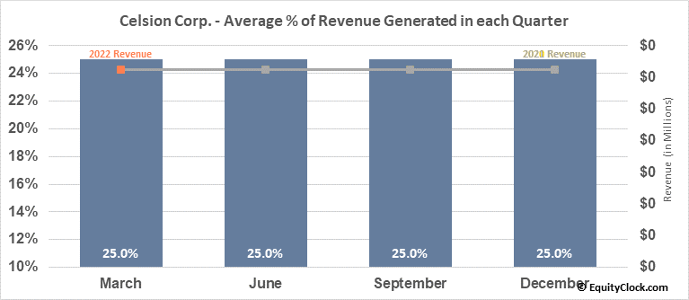 Celsion Corp. (NASD:CLSN) Revenue Seasonality