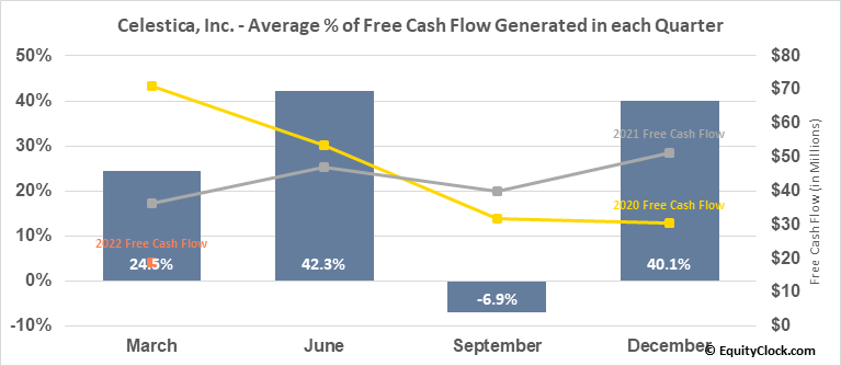 Celestica, Inc. (NYSE:CLS) Free Cash Flow Seasonality