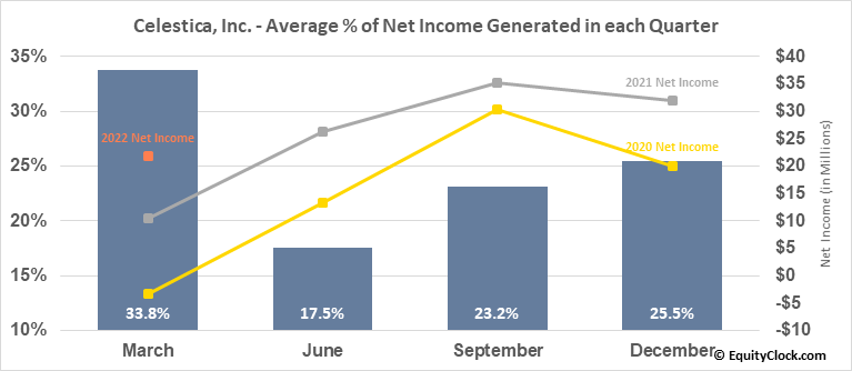 Celestica, Inc. (NYSE:CLS) Net Income Seasonality