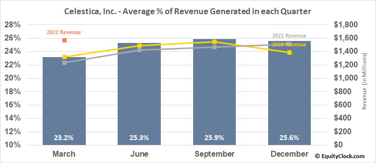 Celestica, Inc. (NYSE:CLS) Revenue Seasonality