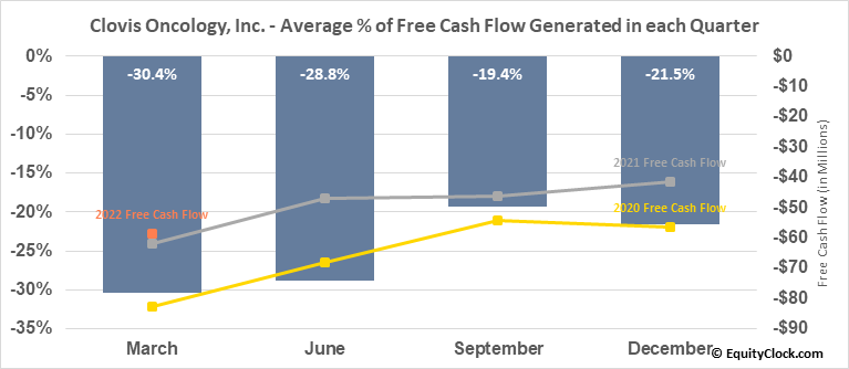 Clovis Oncology, Inc. (NASD:CLVS) Free Cash Flow Seasonality