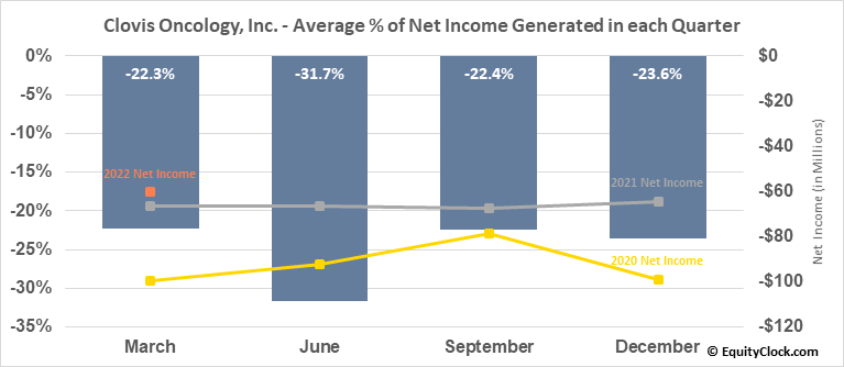 Clovis Oncology, Inc. (NASD:CLVS) Net Income Seasonality
