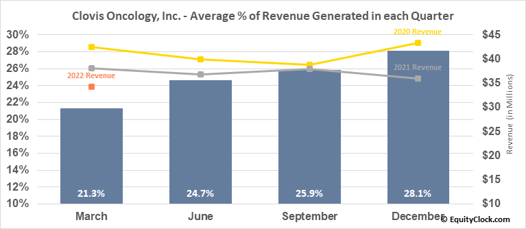 Clovis Oncology, Inc. (NASD:CLVS) Revenue Seasonality