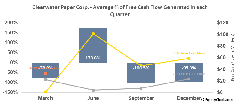 Clearwater Paper Corp. (NYSE:CLW) Free Cash Flow Seasonality