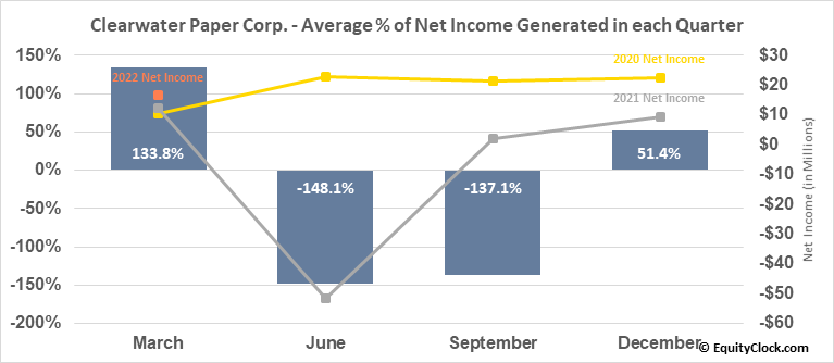 Clearwater Paper Corp. (NYSE:CLW) Net Income Seasonality