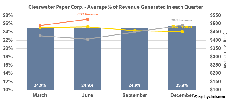 Clearwater Paper Corp. (NYSE:CLW) Revenue Seasonality