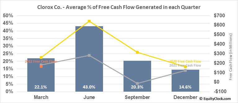 Clorox Co. (NYSE:CLX) Free Cash Flow Seasonality