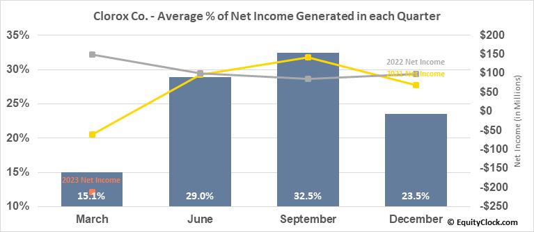 Clorox Co. (NYSE:CLX) Net Income Seasonality