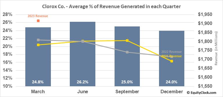 Clorox Co. (NYSE:CLX) Revenue Seasonality