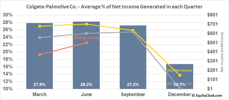 Colgate-Palmolive Co. (NYSE:CL) Net Income Seasonality