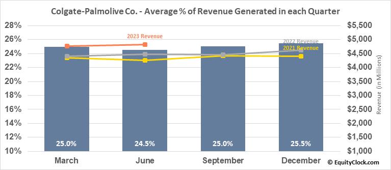 Colgate-Palmolive Co. (NYSE:CL) Revenue Seasonality