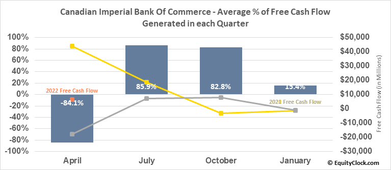 Canadian Imperial Bank Of Commerce (TSE:CM.TO) Free Cash Flow Seasonality