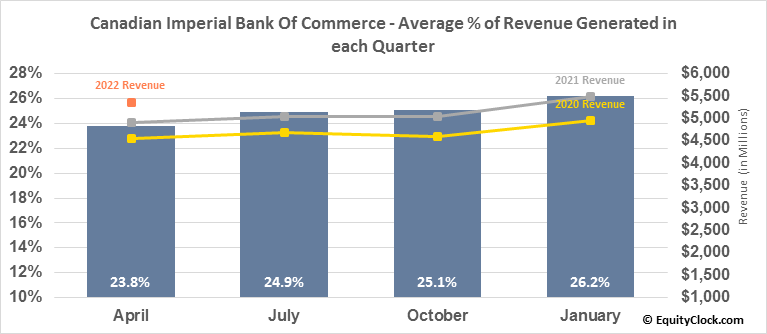 Canadian Imperial Bank Of Commerce (TSE:CM.TO) Revenue Seasonality