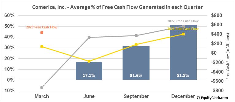 Comerica, Inc. (NYSE:CMA) Free Cash Flow Seasonality