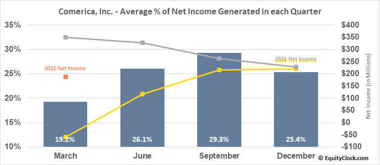 Comerica, Inc. (NYSE:CMA) Net Income Seasonality
