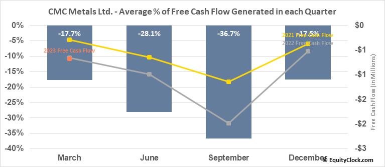 CMC Metals Ltd. (TSXV:CMB.V) Free Cash Flow Seasonality