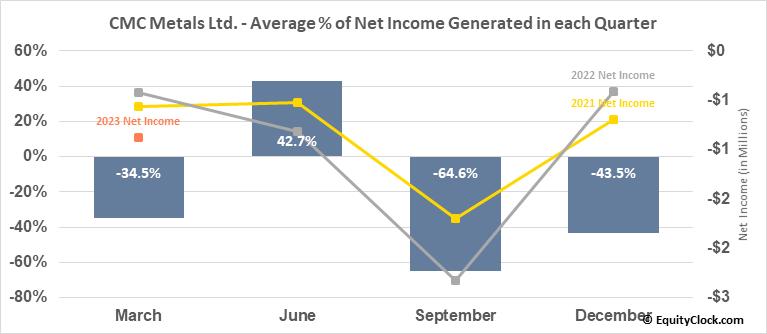 CMC Metals Ltd. (TSXV:CMB.V) Net Income Seasonality