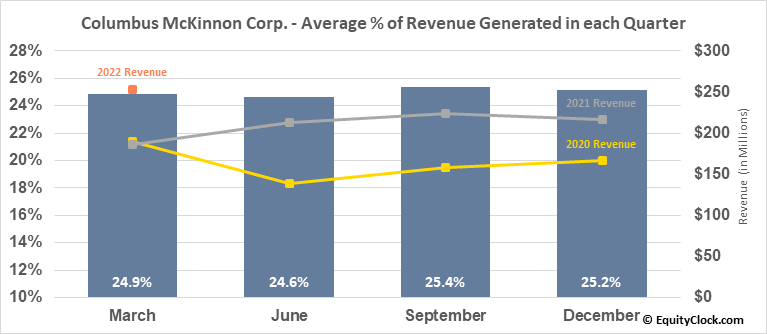 Columbus McKinnon Corp. (NASD:CMCO) Revenue Seasonality