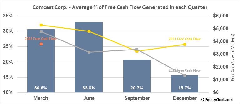 Comcast Corp. (NASD:CMCSA) Free Cash Flow Seasonality
