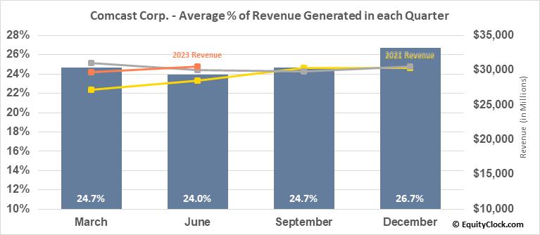Comcast Corp. (NASD:CMCSA) Revenue Seasonality