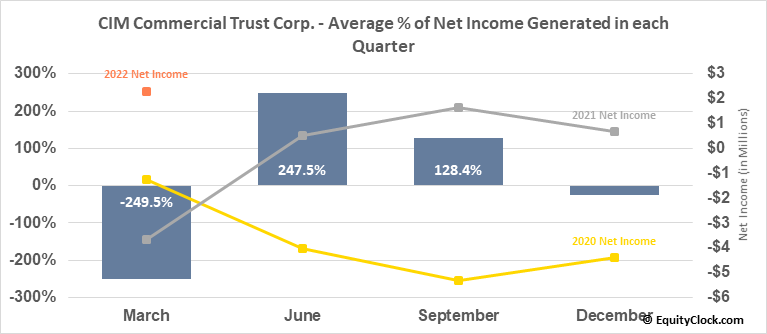 CIM Commercial Trust Corp. (NASD:CMCT) Net Income Seasonality