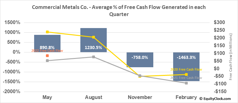 Commercial Metals Co. (NYSE:CMC) Free Cash Flow Seasonality
