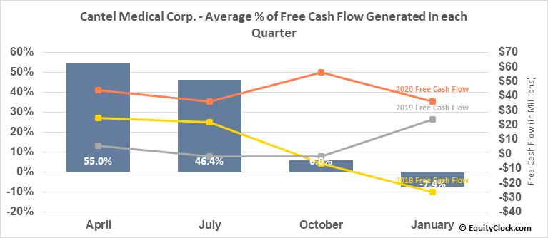 Cantel Medical Corp. (NYSE:CMD) Free Cash Flow Seasonality