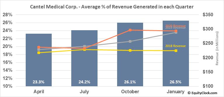 Cantel Medical Corp. (NYSE:CMD) Revenue Seasonality