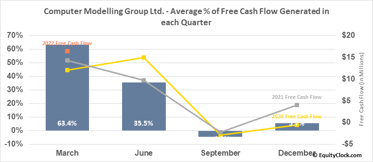 Computer Modelling Group Ltd. (TSE:CMG.TO) Free Cash Flow Seasonality