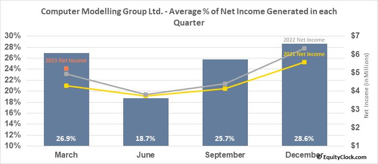 Computer Modelling Group Ltd. (TSE:CMG.TO) Net Income Seasonality