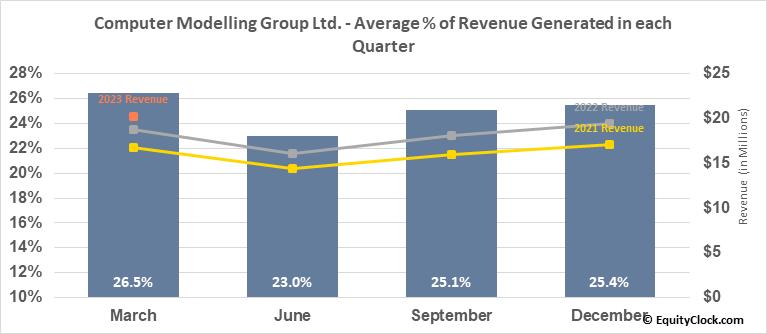 Computer Modelling Group Ltd. (TSE:CMG.TO) Revenue Seasonality