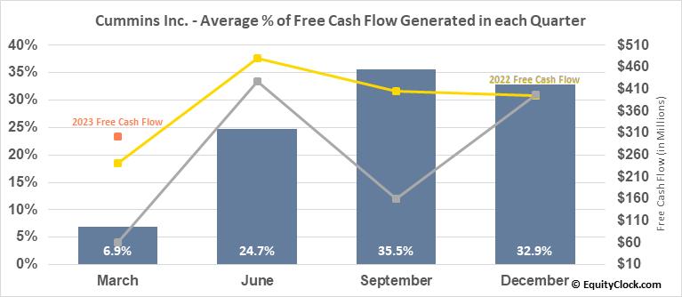Cummins Inc. (NYSE:CMI) Free Cash Flow Seasonality