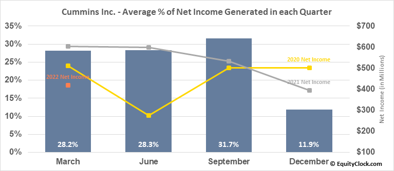 Cummins Inc. (NYSE:CMI) Net Income Seasonality
