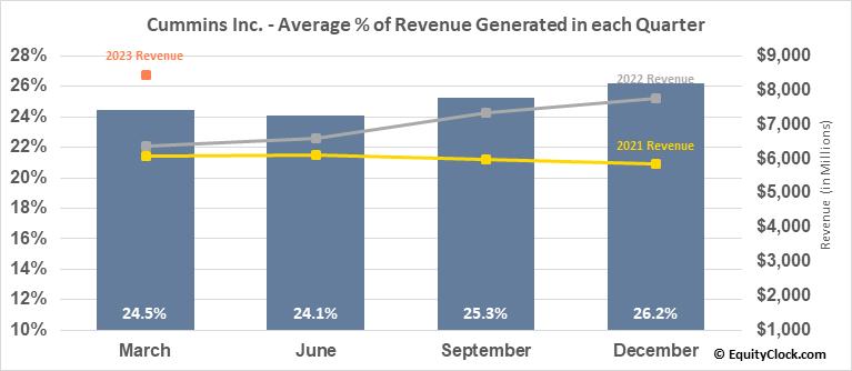 Cummins Inc. (NYSE:CMI) Revenue Seasonality
