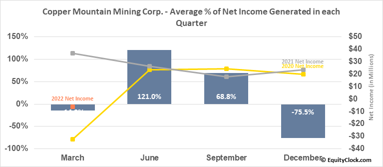 Copper Mountain Mining Corp. (TSE:CMMC.TO) Net Income Seasonality