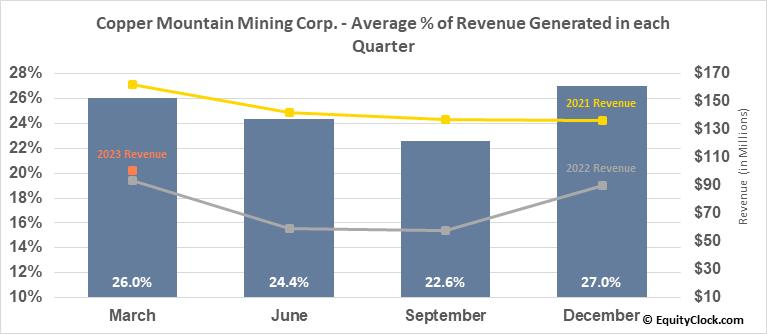 Copper Mountain Mining Corp. (TSE:CMMC.TO) Revenue Seasonality