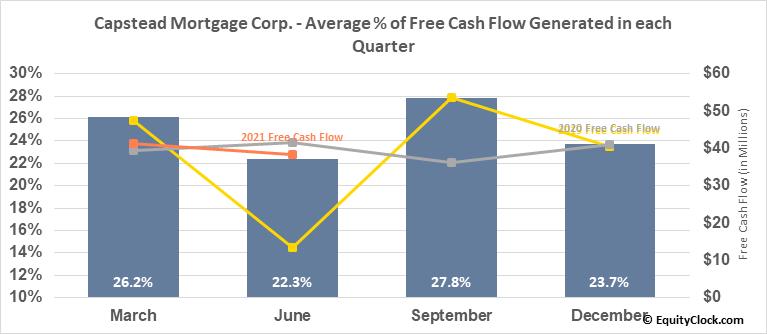 Capstead Mortgage Corp. (NYSE:CMO) Free Cash Flow Seasonality