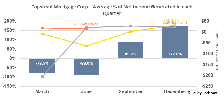 Capstead Mortgage Corp. (NYSE:CMO) Net Income Seasonality
