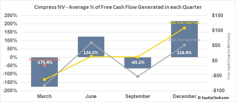 Cimpress NV (NASD:CMPR) Free Cash Flow Seasonality