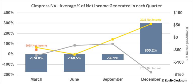 Cimpress NV (NASD:CMPR) Net Income Seasonality