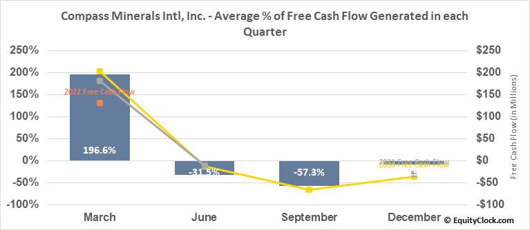 Compass Minerals Intl, Inc. (NYSE:CMP) Free Cash Flow Seasonality